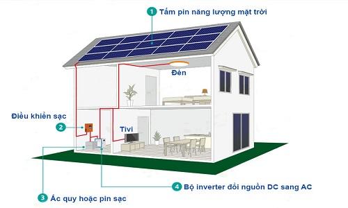 Hệ thống pin mặt trời độc lập