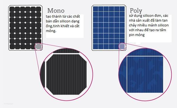 Pin dạng mono và pin năng lượng dạng poly