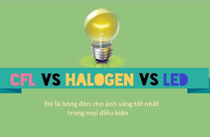 Lựa chọn đèn Halogen, CFL, LED chiếu sáng để tiết kiệm tiền cho bạn