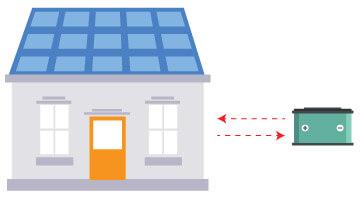 Hệ thống năng lượng độc lập có thể pin dự dữ
