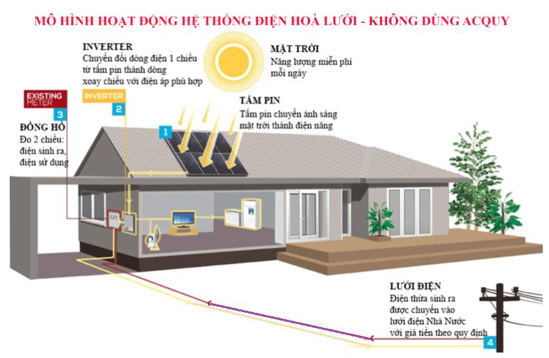 Mô hình lưới điện và điện năng lượng mặt trời