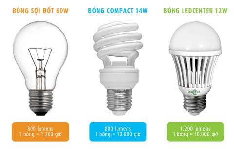 Bảng so sánh đèn led